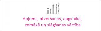 Akciju diagramma: apjoms, atvēršanas, augstākā, zemākā, slēgšanas