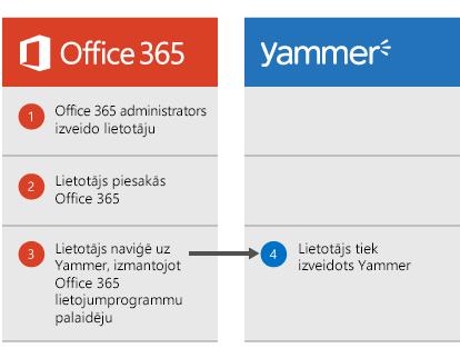 Diagramma, kurā tiek parādīts, kad Office 365 administrators izveido lietotāju, lietotājs var pieteikties pakalpojumā Office 365 pēc tam dodieties uz Yammer lietojumprogrammas palaidēju, kad lietotājs ir izveidots pakalpojumā Yammer.
