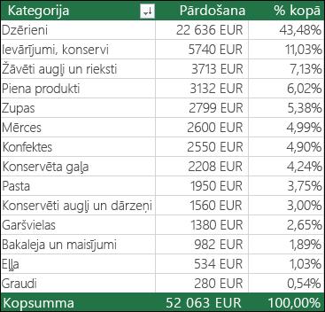 Rakurstabulas paraugs, kategoriju, Sales & % no kopējā
