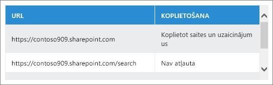 Koplietojamais URL saraksts