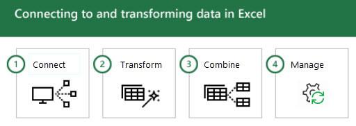 Savienojuma izveide ar datiem programmā Excel un to transformēšana 4 darbībās: 1-Connect, 2-Transform, 3-apvienot un 4-Manage.