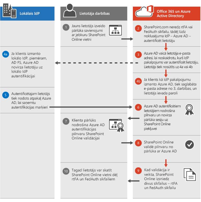 SharePoint Online autentifikācijas process