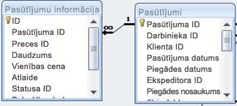 parāda relāciju starp divām tabulām