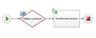 Darbplūsmas diagrammai nevar pievienot pielāgotu nosacījumu.
