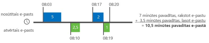 Piemērs, kā Delve Analytics aprēķināt e-pasta laiku