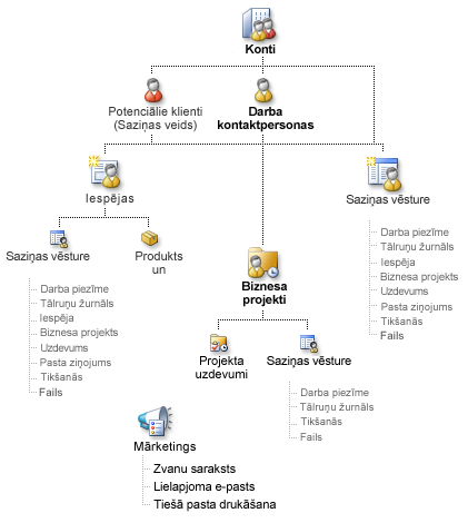 Diagram of Business Contact Manager records and how they can be linked