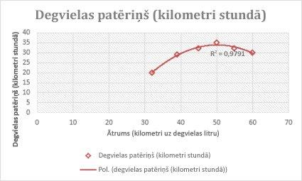 Izkaisītā diagramma ar polinoma tendences līkni