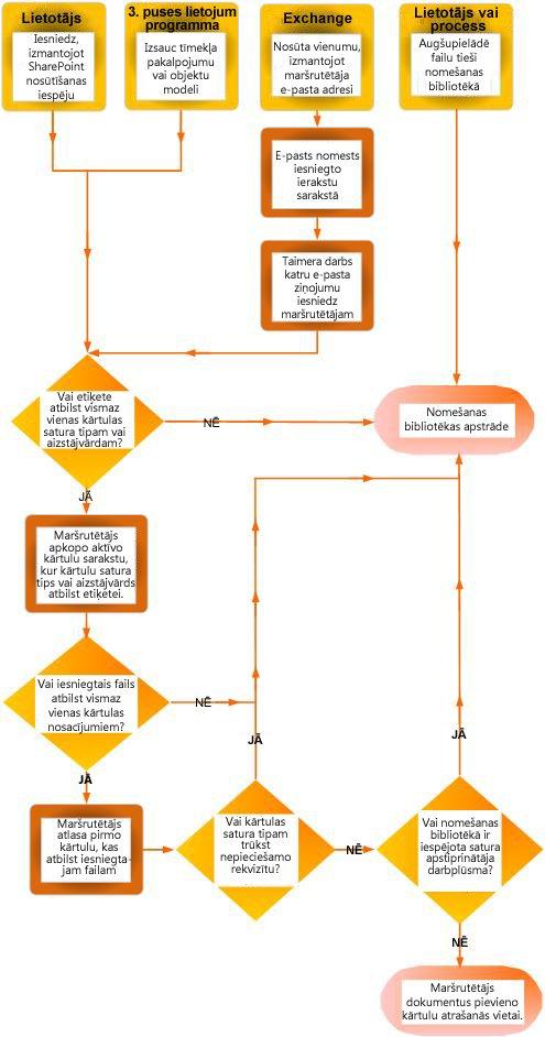 Dokumentu maršrutēšana, izmantojot satura organizatoru
