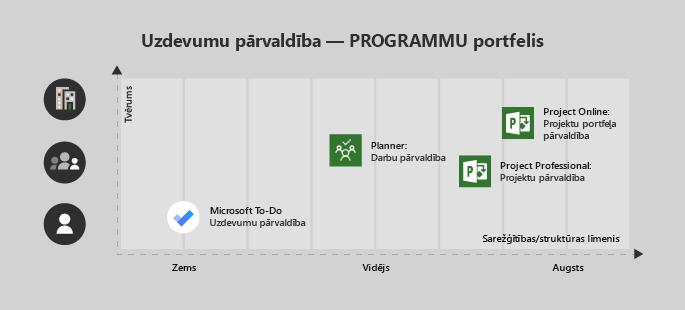 Microsoft to-do ir piemērots viena lietotāja/zemas sarežģītības projektam, plānotājs ir lieliski piemērots komandai un vidējai sarežģītībai, Project Professional komandai ar vidēju/lielu sarežģītību, kā arī Project Online uzņēmumiem/sarežģītiem projektiem