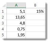 Skaitļi kolonnā A, reizināti ar 15%