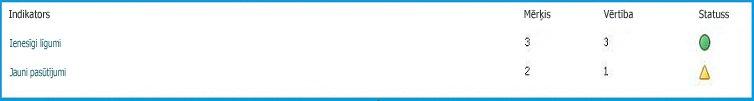 statusa rādītāji, kuros parādīts nosaukums, skaitliskās vērtības un statusa ikona