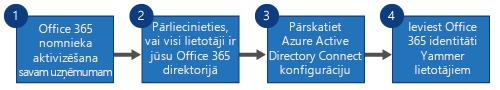 Blokshēma, kurā redzamas četras darbības, kuras jāveic, lai aizstātu Yammer SSO un Yammer DSync ar Office365 pierakstīšanos pakalpojumā Yammer un Azure Active Directory Connect.