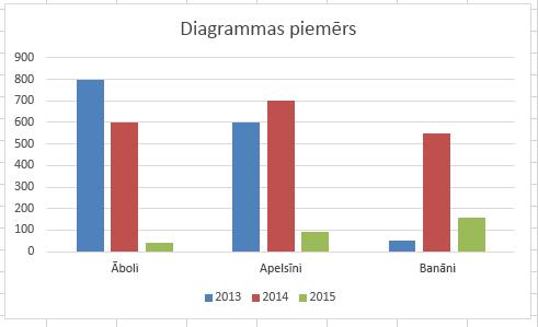 Joslu diagramma programmā Excel