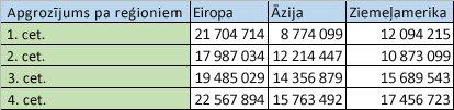 Reģionālie dati kolonnās