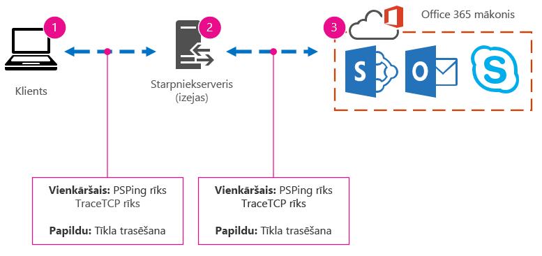 Pamattīkls ar klientu, starpniekserveri, mākoni un rīku ierosinājumiem PSPing, TraceTCP, kā arī tīkla izsekošanas gadījumiem.