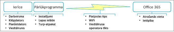 Tīkla veiktspējas faktori