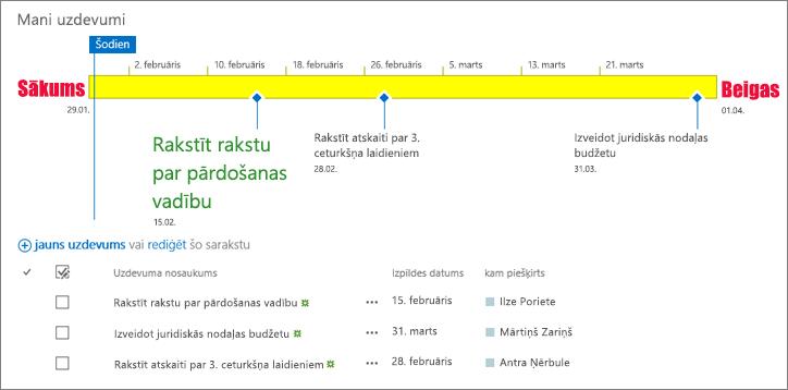 Uzdevumu saraksts ar laika skalu