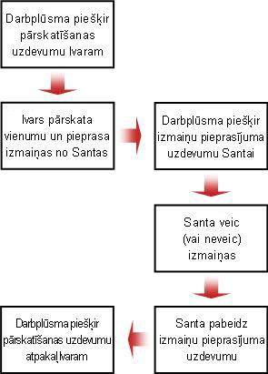Izmaiņu pieprasījuma blokshēma