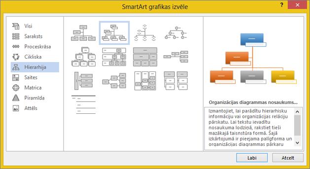 Attēlu organizācijas diagrammas atlase