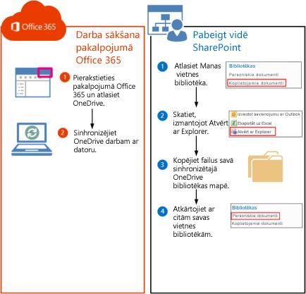 Darbības SharePoint 2010 bibliotēku pārvietošanai uz pakalpojumu Office 365
