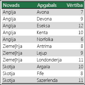 Excel kartes diagrammas neskaidrību novēršanas dati