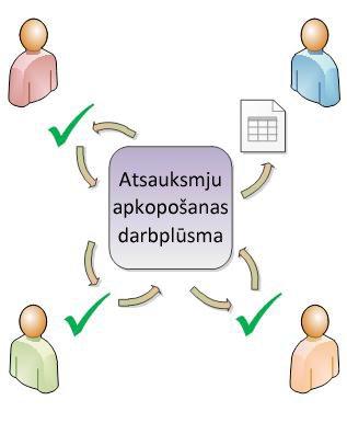 Darbplūsmas izmantošana, lai maršrutētu elementu dalībniekiem