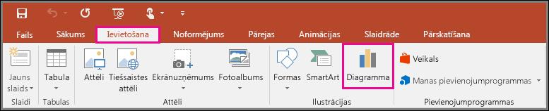 Tiek parādīta poga Ievietot diagrammu programmā PowerPoint