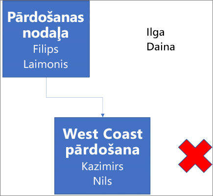 Shēmā ir attēlots lodziņš ar apzīmējumu Pārdošanas nodaļa, kurā ir vārdi Nils un Laimonis. Lodziņš ir savienots ar zemāk attēlotu lodziņu ar apzīmējumu West Coast pārdošana, kurā ir vārdi Kazimirs un Nils. Lodziņam blakus ir sarkans krustiņš. Shēmas labajā augšējā stūrī ir norādīti vārdi Ilga un Daina.