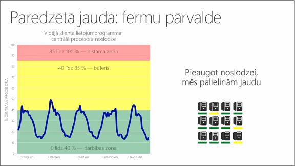 Diagramma, kurā parādīta paredzamā noslodze: fermu pārvaldība