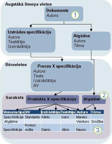 Satura tipa pārmantošanas diagramma