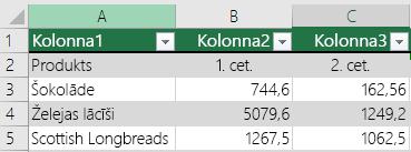 Excel tabula ar galvenes datiem, bet nav atlasīta, izmantojot opciju manā tabulā ir galvenes, tāpēc programma Excel pievienoja noklusējuma galvenes nosaukumus, piemēram, Kolonna1, Kolonna2.