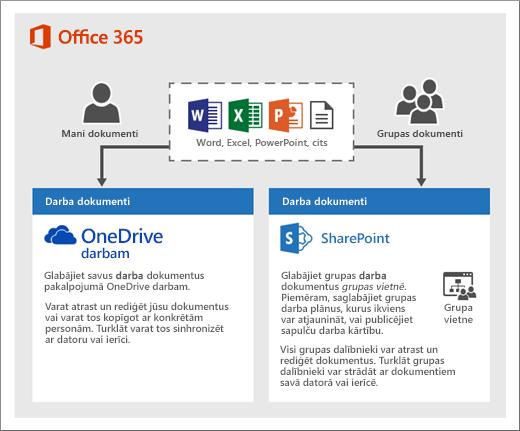 Shēma, kurā redzams, kā varat izmantot divus krātuves tipus. OneDrive vai grupas vietnes
