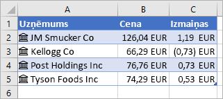 Kolonnā A ir uzņēmumu nosaukumi un ikonas, kolonnā B ir cenu vērtības un kolonnā C ir izmaiņu vērtības