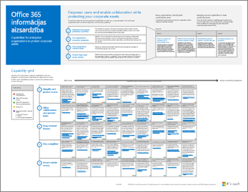 Informācijas aizsardzības iespējas pakalpojumam Office 365