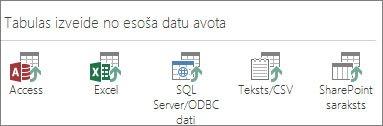 Datu avotu izvēles iespējas: Access; Excel; SQL Server/ODBC dati; teksts/CSV; SharePoint saraksts.