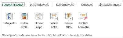 ātrās analīzes formatējumu galerija