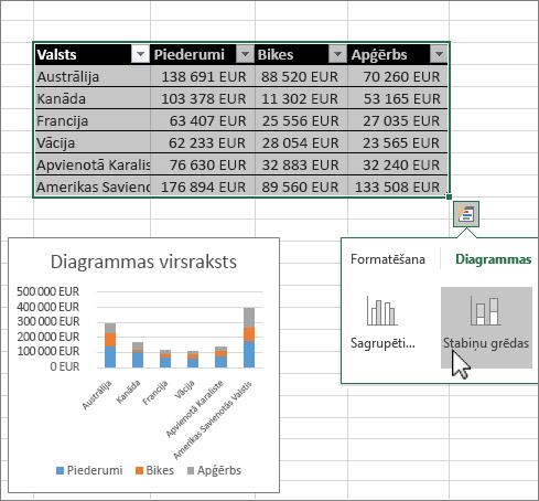 Diagrammu veidošana, izmantojot ātro analīzi