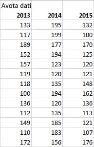 Avota datu tabula