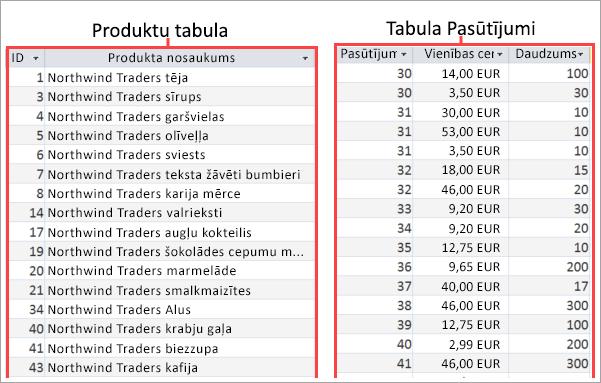 Tabulas Products un Orders ekrānuzņēmums