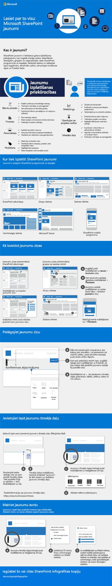 SharePoint jaunumu infografika