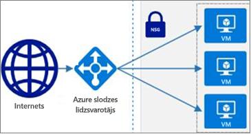 Azure formu atlase, kas tagad ir pieejama programmā Visio Online