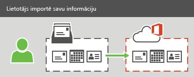 Lietotājs pakalpojumā Office365 var importēt e-pasta, kontaktpersonu un kalendāra informāciju.