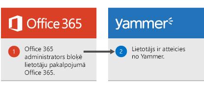 Office 365 administrators bloķē lietotājam pakalpojumā Office 365, un lietotājam ir atteicies no Yammer.