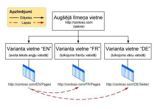 Hierarhijas diagramma, kas rāda augšējā līmeņa saknes vietni ar trim variantiem zem tās. Varianti ir angļu, franču un vācu valodā