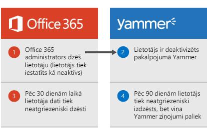 Diagramma, kas tiek rādīta, kad Office365 administrators izdzēš lietotāju, lietotājs tiek deaktivizēts pakalpojumā Yammer. Pēc 30dienām lietotāja dati tiek izdzēsti no Office365 un pēc 90dienām lietotājs tiek neatgriezeniski noņemts no Yammer, bet viņa Yammer ziņojumi tiek saglabāti.