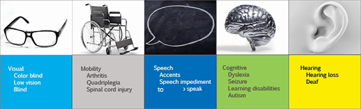Ekrānuzņēmums, kurā attēloti Accessibiltiy lietotāja scenāriji: vizuālā, mobilitāte, runas, Kognitīvā dzirde