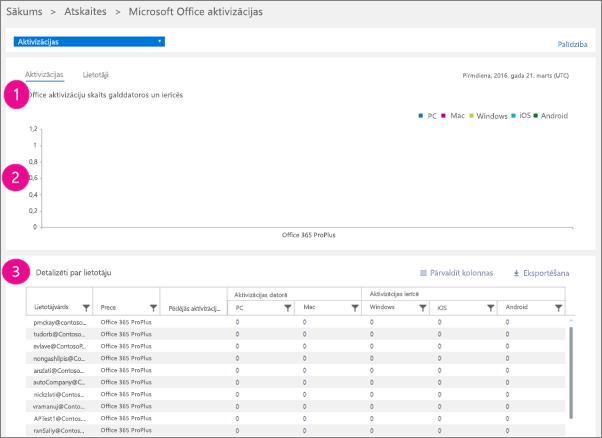 Office 365 atskaites — Microsoft Office aktivizāciju skaits galddatoros un ierīcēs