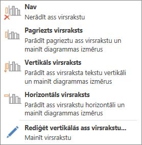 Vertikālās ass virsraksta opcijas.