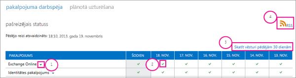 Pakalpojuma darbspējas pašreizējā statusa lapa ar remarkas attēls: 1, Exchange Online nolaižamā saraksta bultiņa, 2, zaļās atzīmes ikona, 3, skatīt vēsturi par pēdējo 30 dienām saiti un 4, RSS saite