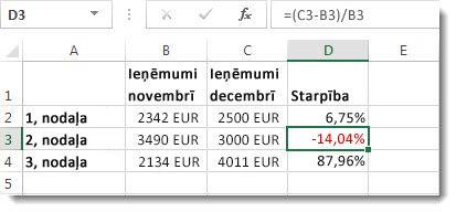 Excel dati ar negatīvu procentuālo vērtību, formatēti sarkanā krāsā, šūnā D3